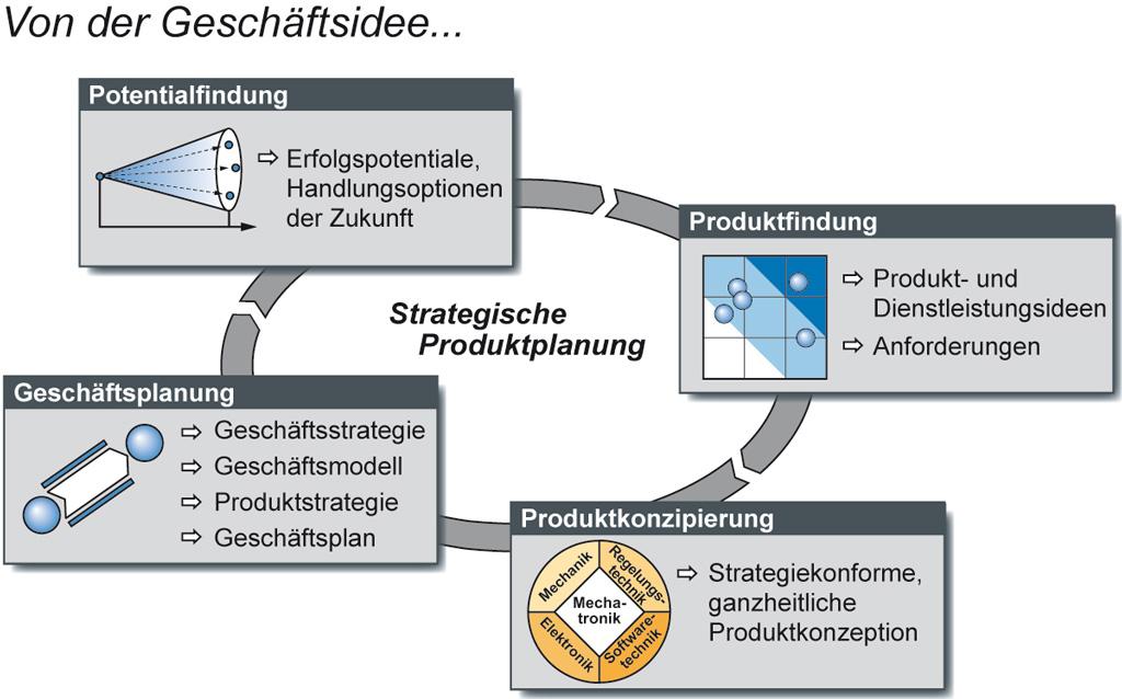 Heinz Nixdorf Institut: Strategische Planung und Innovationsmanagement
