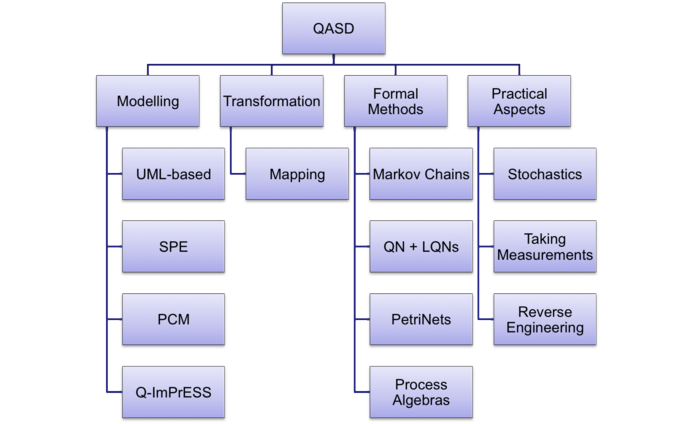 Heinz Nixdorf Institut Quantitative Analysis of Software Designs – Quantitative Analysis